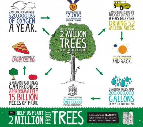 2_million_trees_infographic